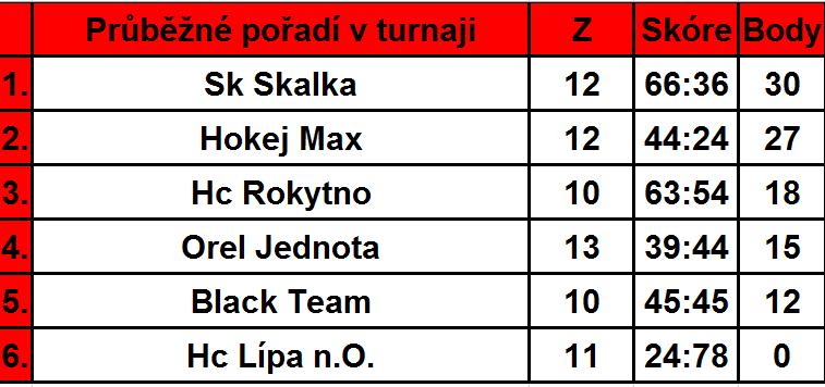 Průběžné pořadí v turnaji